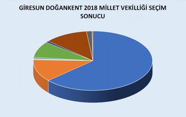 Doğankent Seçim sonucu Analizi